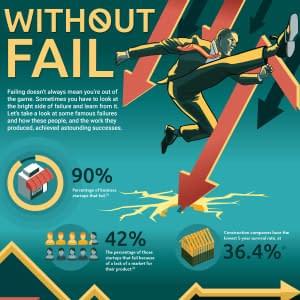 failure, Success from Failure!